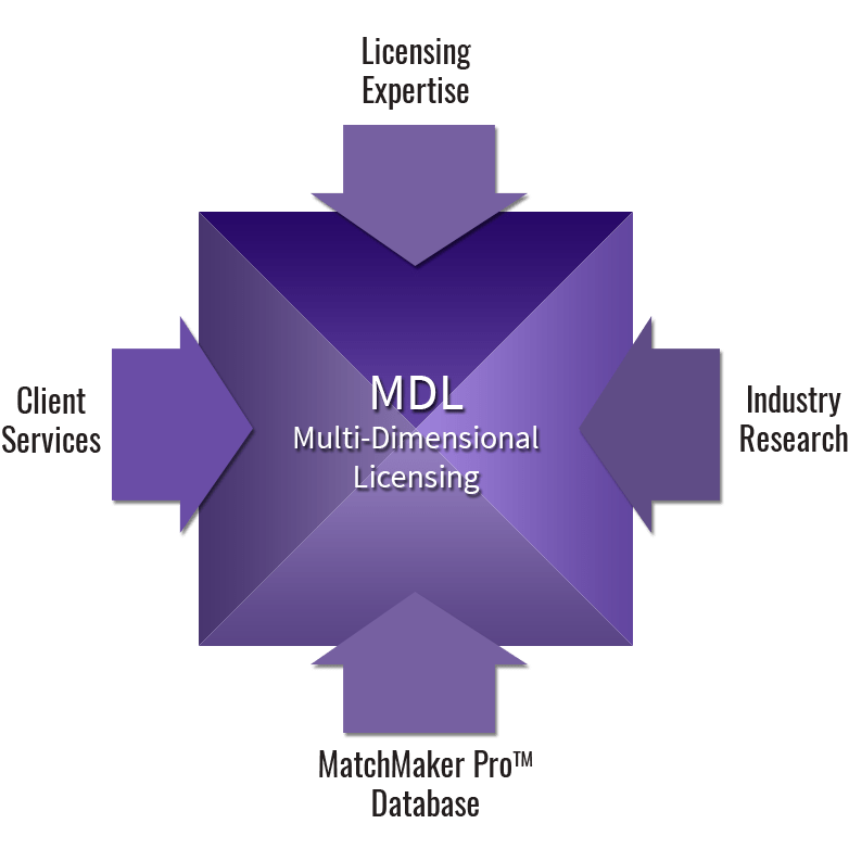 Multi-Dimensional Licensing Diagram